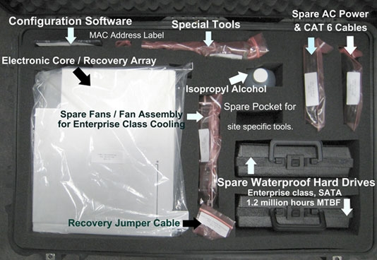 Disaster Recovery Kit for Field Replacement of Hard Drives